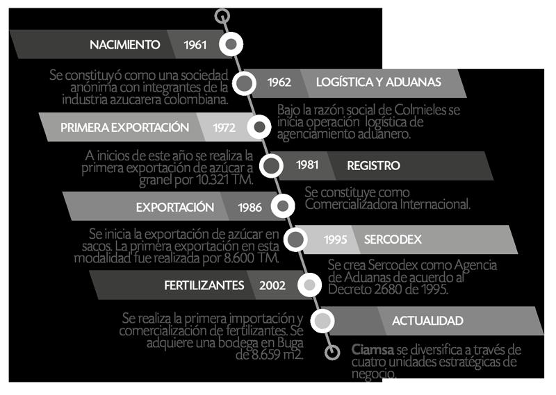 historia ciamsa
